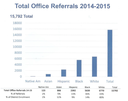 totalOfficeReferrals